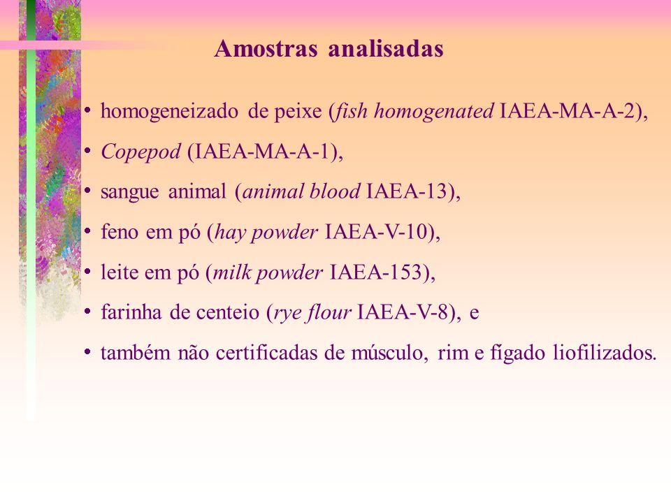 Amostras analisadas homogeneizado de peixe (fish homogenated IAEA-MA-A-2), Copepod (IAEA-MA-A-1), sangue animal (animal blood IAEA-13), feno em pó (ha