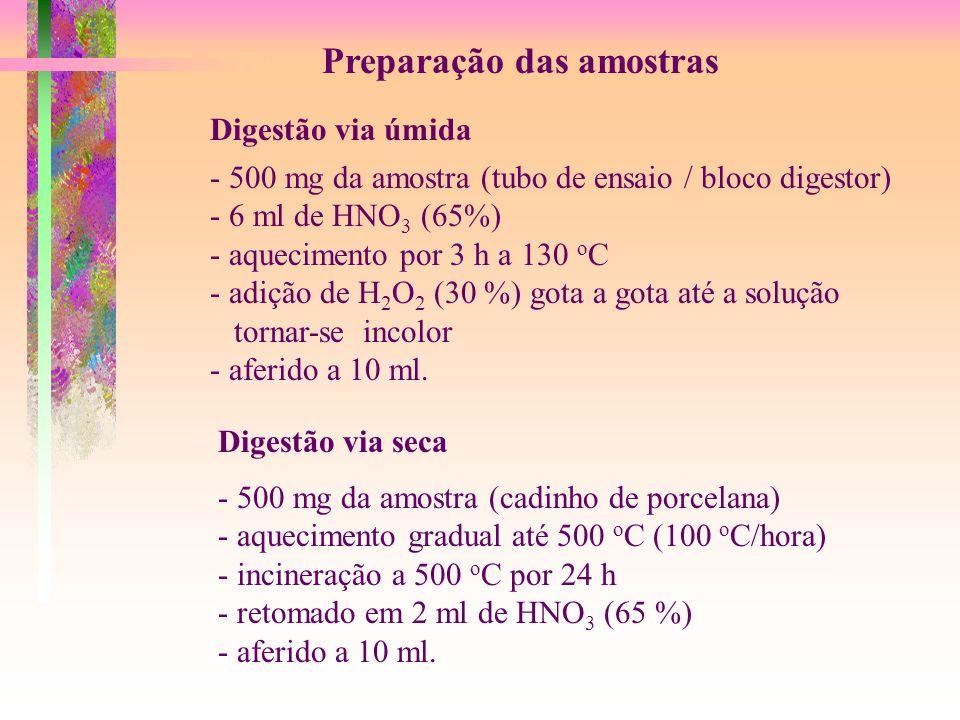 Preparação das amostras Digestão via úmida - 500 mg da amostra (tubo de ensaio / bloco digestor) - 6 ml de HNO 3 (65%) - aquecimento por 3 h a 130 o C