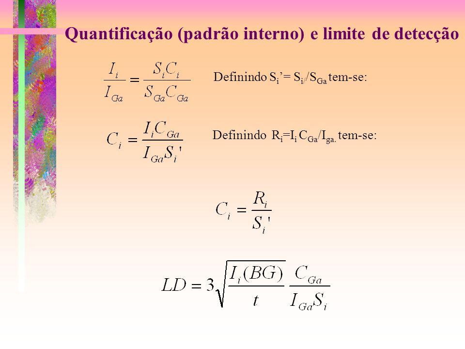 Quantificação (padrão interno) e limite de detecção Definindo S i = S i/ /S Ga tem-se: Definindo R i =I i C Ga /I ga. tem-se: