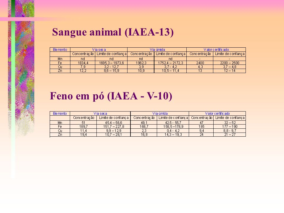 Sangue animal (IAEA-13) Feno em pó (IAEA - V-10)