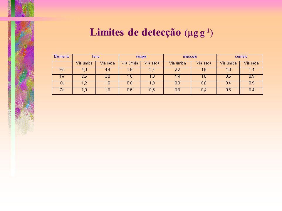 Limites de detecção ( g g -1 )