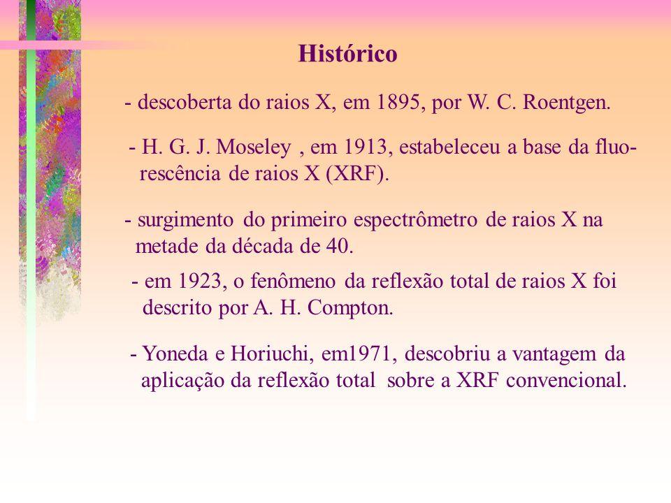 Histórico - descoberta do raios X, em 1895, por W. C. Roentgen. - H. G. J. Moseley, em 1913, estabeleceu a base da fluo- rescência de raios X (XRF). -