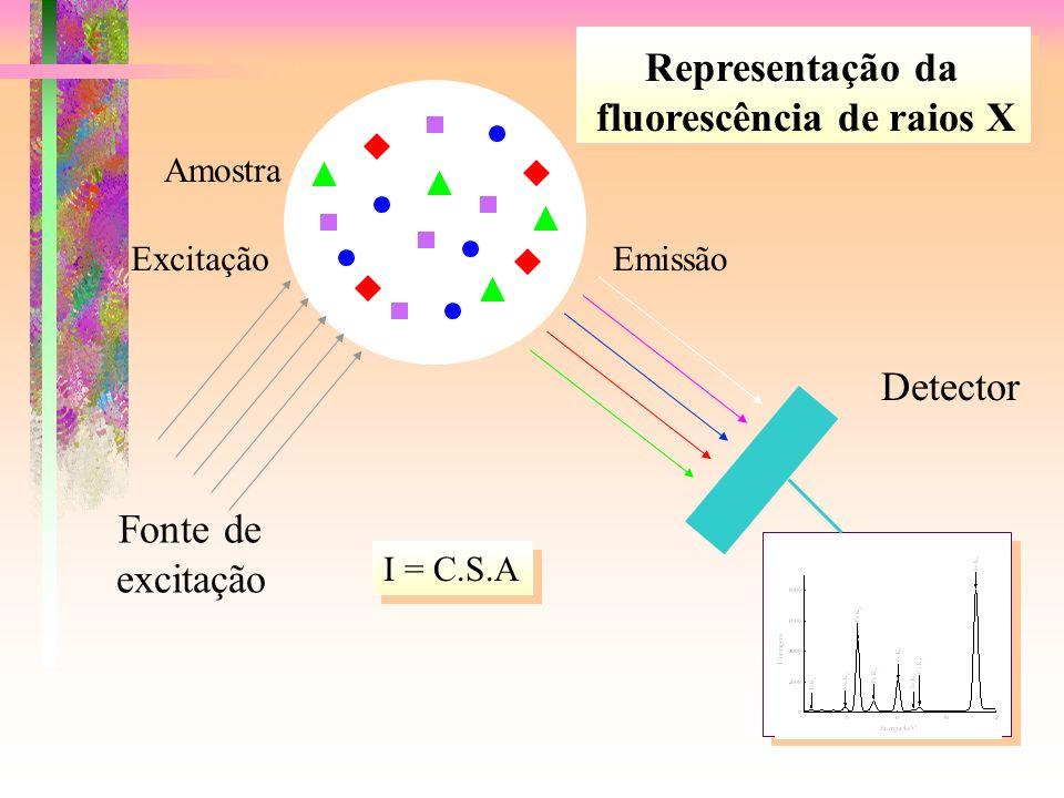Representação da fluorescência de raios X Fonte de excitação Excitação Amostra Detector Emissão I = C.S.A