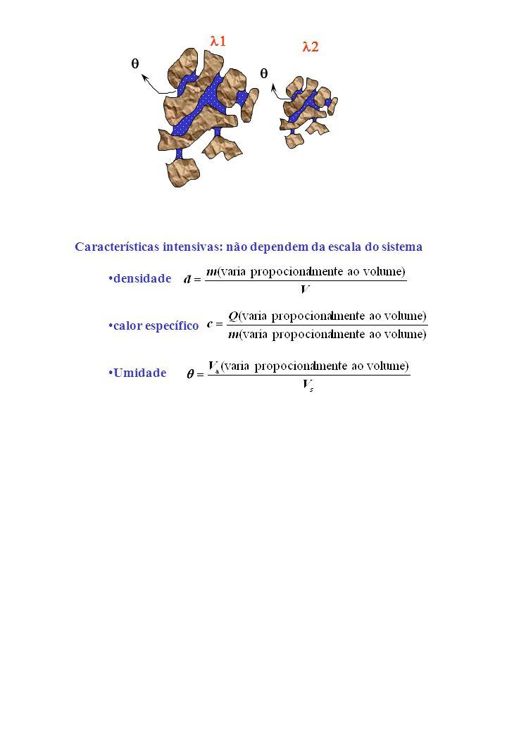 Escalonamento de Propriedades Hídricas do Solo 1) Meios Similares Ideais: a) Mesma estrutura; b) Diferença de escala 2) Meios similares em condições h