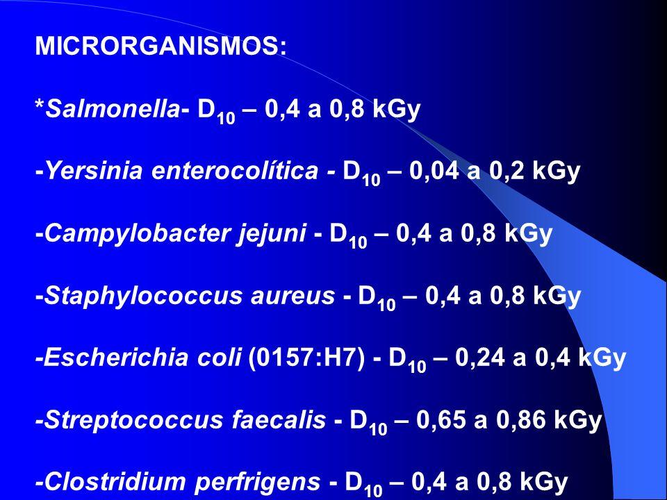 MICRORGANISMOS: *Salmonella- D 10 – 0,4 a 0,8 kGy -Yersinia enterocolítica - D 10 – 0,04 a 0,2 kGy -Campylobacter jejuni - D 10 – 0,4 a 0,8 kGy -Staph