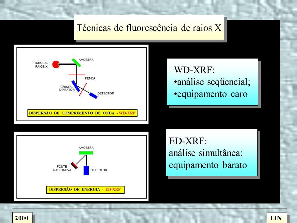 Análise por fluorescência de raios X WD-XRF ED-XRF TXRF -XRF 2000LIN
