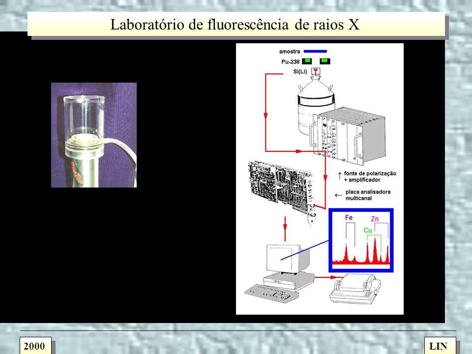 Variantes da fluorescência de raios X por dispersão em energia 2000LIN