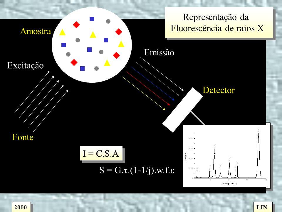 É uma análise multielementar instrumental baseada na medida das intensidades dos raios X característicos emitidos pelos elementos químicos componentes