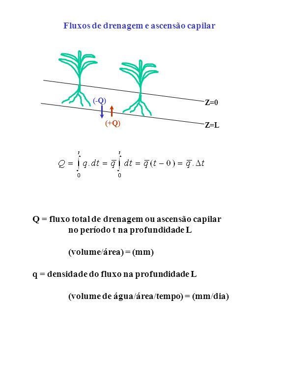 (+Q) (-Q) Z=0 Z=L Fluxos de drenagem e ascensão capilar Q = fluxo total de drenagem ou ascensão capilar no período t na profundidade L (volume/área) =