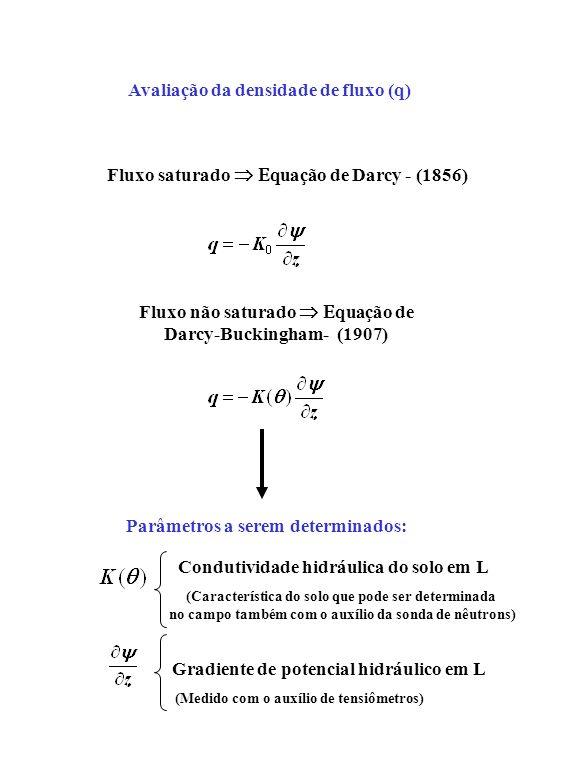 Fluxo saturado quação de Darcy - (1856) Fluxo não saturado quação de Darcy-Buckingham- (1907) Avaliação da densidade de fluxo (q) Parâmetros a serem d