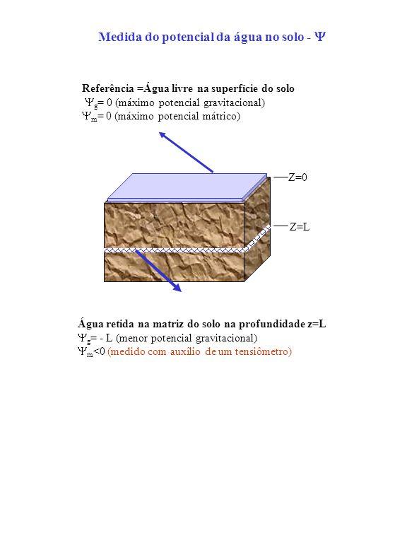 Medida do potencial da água no solo - Água retida na matriz do solo na profundidade z=L g = - L (menor potencial gravitacional) m <0 (medido com auxíl