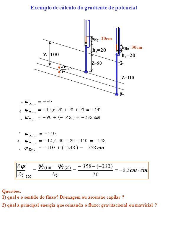 Exemplo de cálculo do gradiente de potencial h Hg =20cm h c =20 Z=90 Z=110 h c =20 h Hg =30cm Z=100 Questões: 1) qual é o sentido do fluxo? Drenagem o