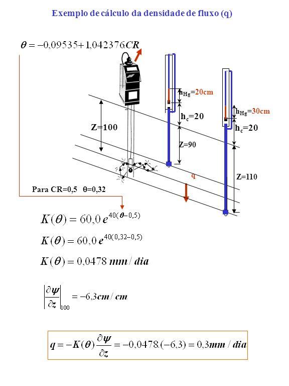 Exemplo de cálculo da densidade de fluxo (q) h Hg =20cm h c =20 Z=90 Z=110 h c =20 h Hg =30cm Z=100 q Para CR=0,5 =0,32