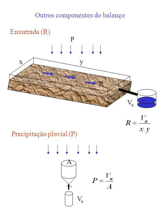 Outros componentes do balanço P R VaVa xy Enxurrada (R) Precipitação pluvial (P) VaVa A