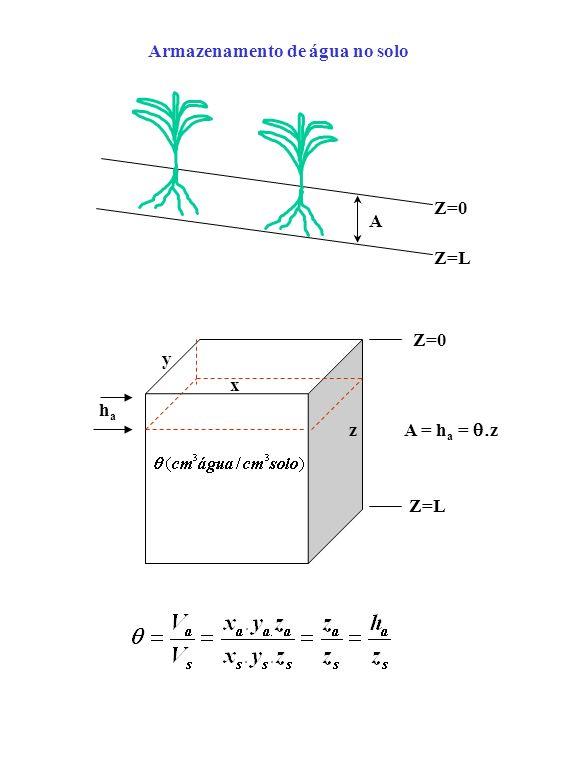 A Z=0 Z=L Armazenamento de água no solo Z=0 Z=L x y z A = h a = z haha