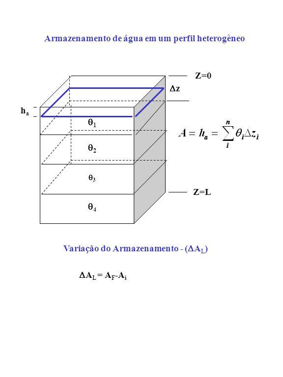 Armazenamento de água em um perfil heterogêneo Z=0 Z=L 1 2 3 4 haha z Variação do Armazenamento - ( A L ) A L = A F -A i