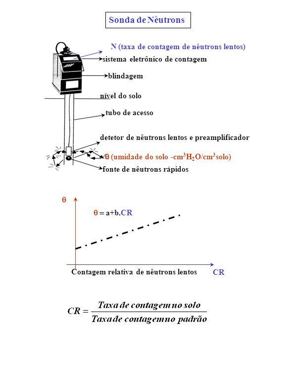 Sonda de Nêutrons N (taxa de contagem de nêutrons lentos) tubo de acesso detetor de nêutrons lentos e preamplificador fonte de nêutrons rápidos blinda