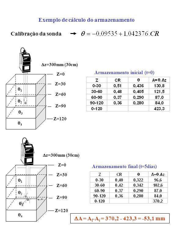 Exemplo de cálculo do armazenamento Calibração da sonda Z=0 Z=120 1 2 3 4 Z=30 Z=60 Z=90 z=300mm (30cm) Armazenamento inicial (t=0) Z=0 Z=120 1 2 3 4