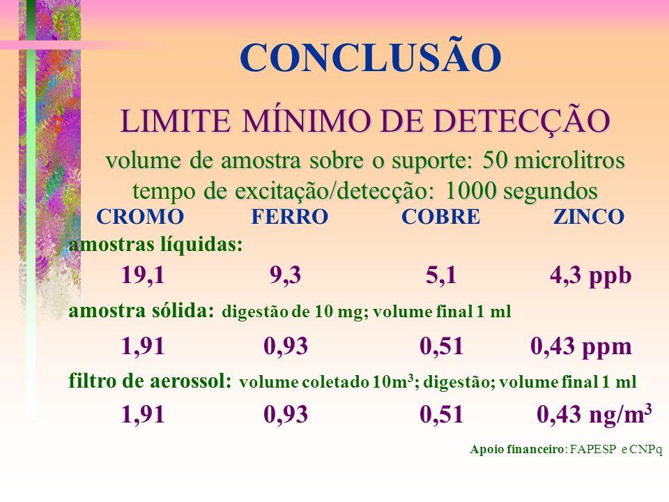 CONCLUSÃO LIMITE MÍNIMO DE DETECÇÃO volume de amostra sobre o suporte: 50 microlitros de excitação/detecção: 1000 segundos tempo de excitação/detecção: 1000 segundos CROMO FERRO COBRE ZINCO amostras líquidas: 19,1 9,3 5,1 4,3 ppb amostra sólida: digestão de 10 mg; volume final 1 ml 1,91 0,93 0,51 0,43 ppm filtro de aerossol: volume coletado 10m 3 ; digestão; volume final 1 ml 1,91 0,93 0,51 0,43 ng/m 3 Apoio financeiro: FAPESP e CNPq
