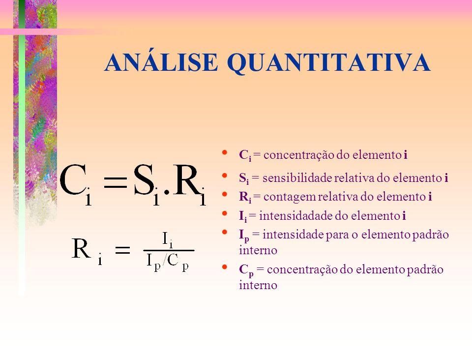 ANÁLISE QUANTITATIVA C i = concentração do elemento i S i = sensibilidade relativa do elemento i R i = contagem relativa do elemento i I i = intensidadade do elemento i I p = intensidade para o elemento padrão interno C p = concentração do elemento padrão interno