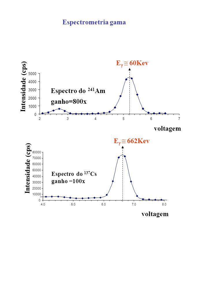 0 10000 20000 30000 40000 50000 60000 70000 80000 4.05.06.07.08.0 voltagem Intensidade (cps) Espectro do 137 Cs ganho =100x E 662Kev 0 1000 2000 3000
