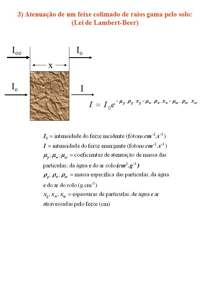 3) Atenuação de um feixe colimado de raios gama pelo solo: (Lei de Lambert-Beer) x IoIo I I oo IoIo