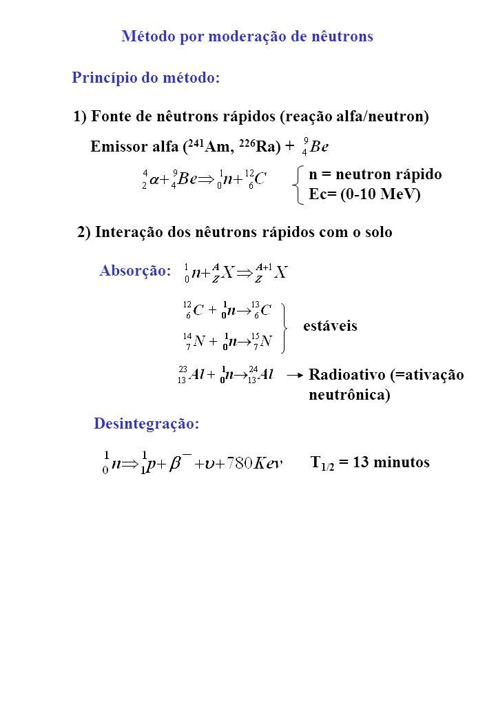 Método por moderação de nêutrons Princípio do método: 1) Fonte de nêutrons rápidos (reação alfa/neutron) Emissor alfa ( 241 Am, 226 Ra) + 2) Interação