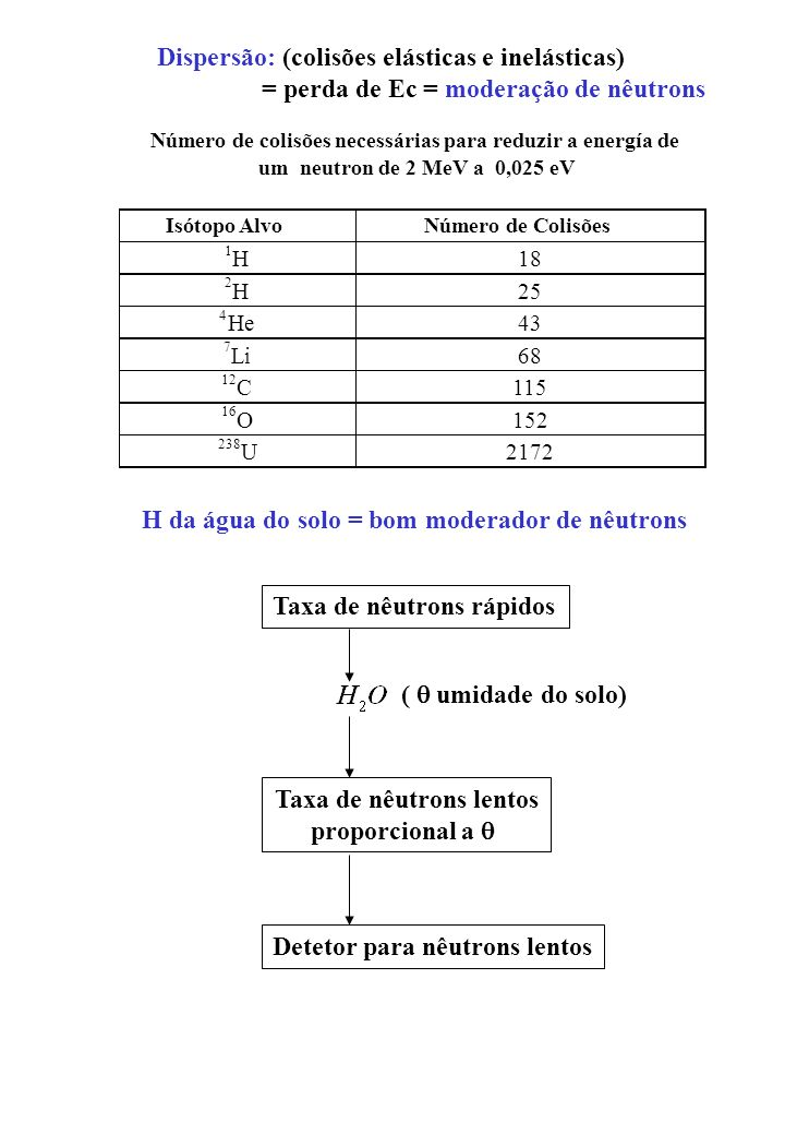 Dispersão: (colisões elásticas e inelásticas) = perda de Ec = moderação de nêutrons Número de colisões necessárias para reduzir a energía de um neutro