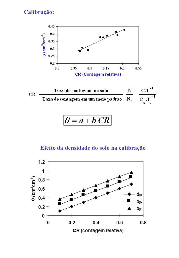 Calibração: Efeito da densidade do solo na calibração