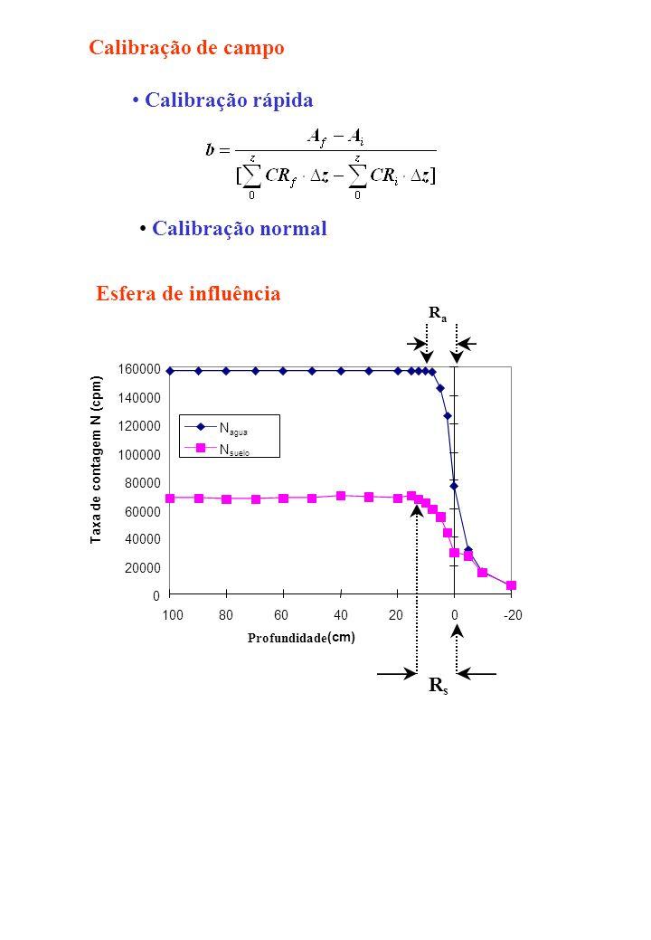 Calibração de campo Calibração rápida Calibração normal Esfera de influência R