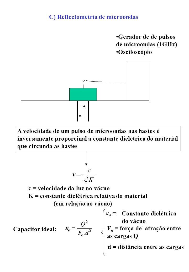 C) Reflectometria de microondas Gerador de de pulsos de microondas (1GHz) Osciloscópio A velocidade de um pulso de microondas nas hastes é inversament