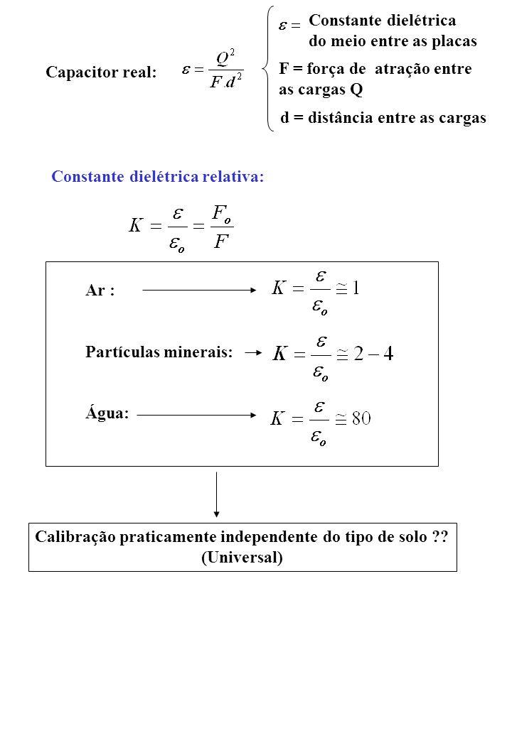 Capacitor real: F = força de atração entre as cargas Q d = distância entre as cargas Constante dielétrica do meio entre as placas Constante dielétrica