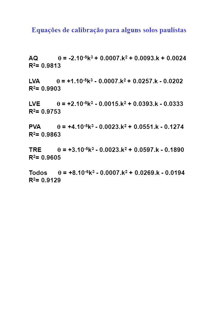 AQ = -2.10 -5 k 3 + 0.0007.k 2 + 0.0093.k + 0.0024 R 2 = 0.9813 LVA = +1.10 -5 k 3 - 0.0007.k 2 + 0.0257.k - 0.0202 R 2 = 0.9903 LVE = +2.10 -5 k 3 -