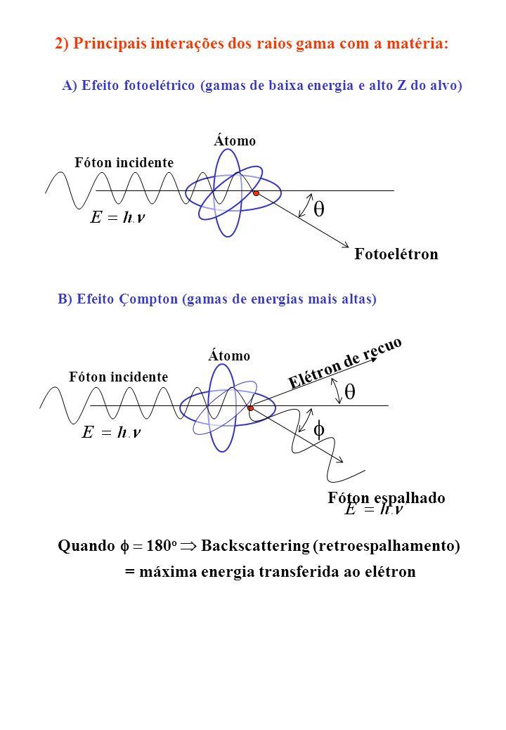 2) Principais interações dos raios gama com a matéria: Fóton incidente Átomo Fotoelétron A) Efeito fotoelétrico (gamas de baixa energia e alto Z do al