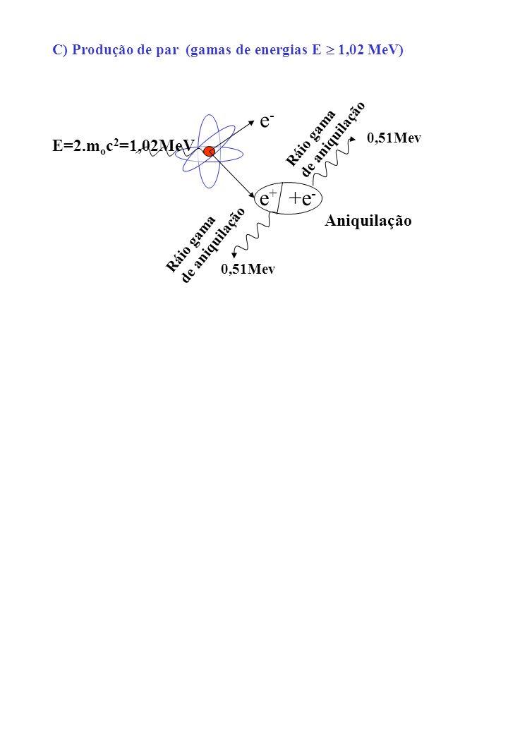 C) Produção de par (gamas de energias E 1,02 MeV) e-e- e + +e - Aniquilação Ráio gama de aniquilação Ráio gama de aniquilação E=2.m o c 2 =1,02MeV 0,5
