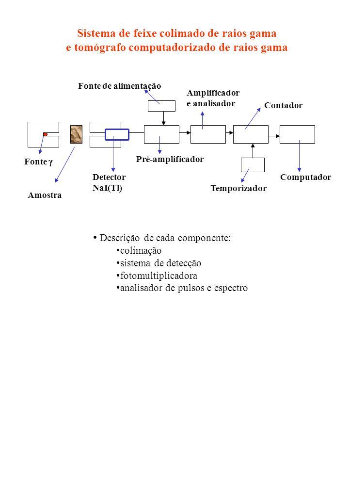 Sistema de feixe colimado de raios gama e tomógrafo computadorizado de raios gama Computador Fonte Detector NaI(Tl) Pré-amplificador Fonte de alimenta