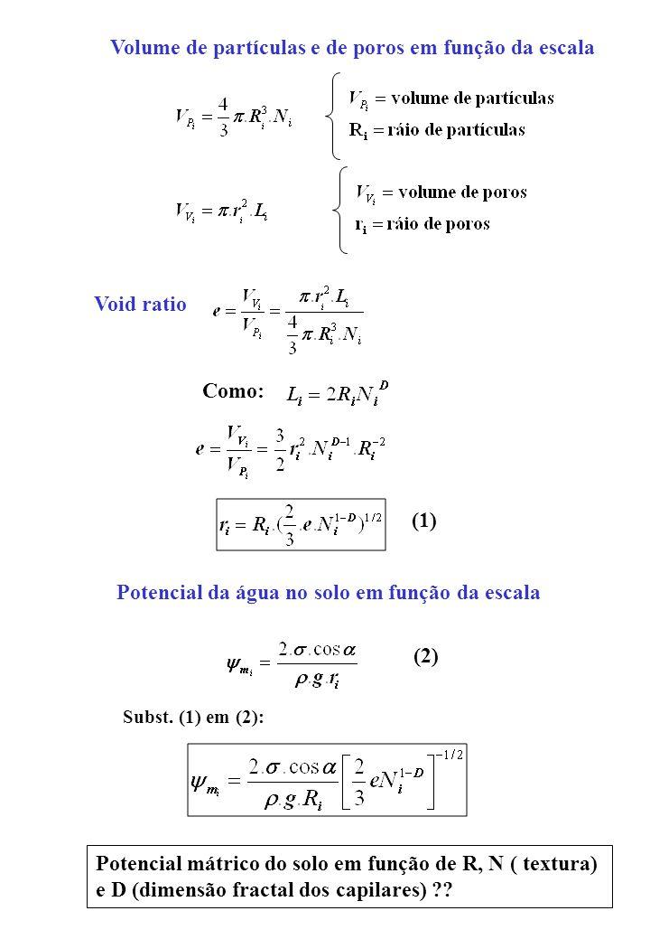 Volume de partículas e de poros em função da escala Void ratio Como: Potencial da água no solo em função da escala (1) (2) Subst. (1) em (2): Potencia