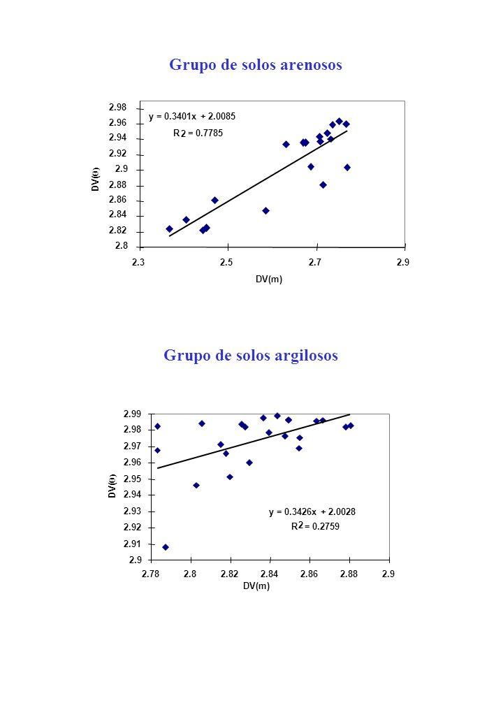 y = 0.3401x + 2.0085 R 2 = 0.7785 2.8 2.82 2.84 2.86 2.88 2.9 2.92 2.94 2.96 2.98 2.32.52.72.9 DV(m) DV( ) Grupo de solos arenosos y = 0.3426x + 2.002