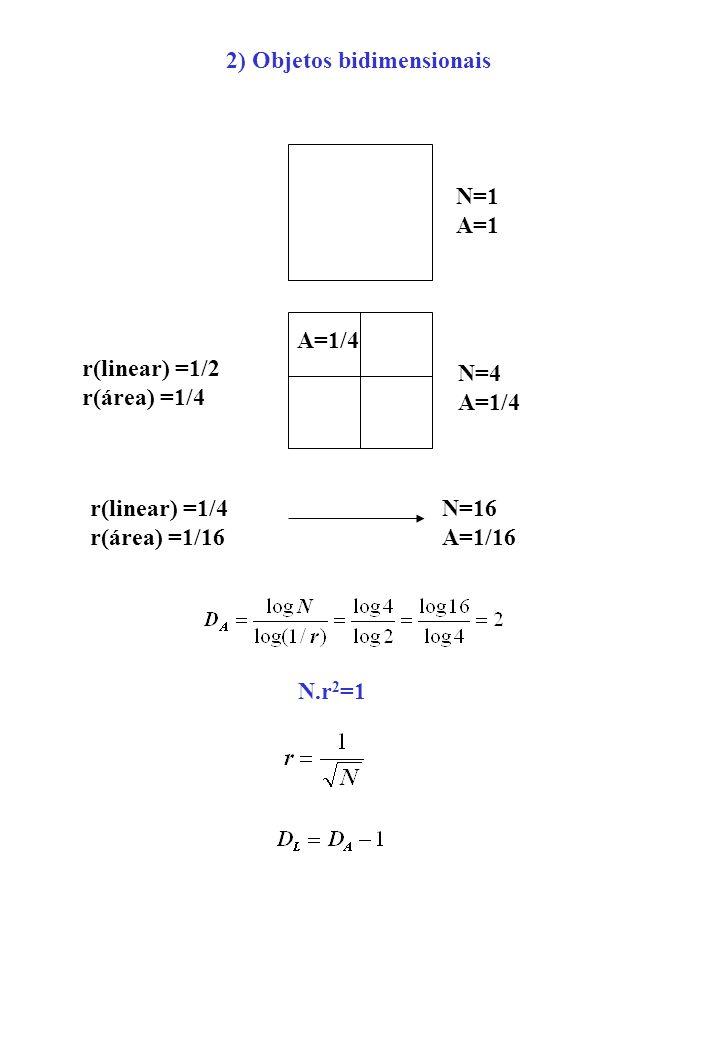 r(linear) =1/2 r(área) =1/4 N=1 A=1 N=4 A=1/4 r(linear) =1/4 r(área) =1/16 N=16 A=1/16 A=1/4 N.r 2 =1 2) Objetos bidimensionais