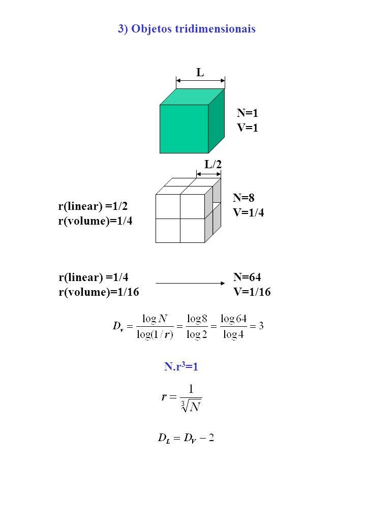 L L/2 N=1 V=1 N=8 V=1/4 r(linear) =1/2 r(volume)=1/4 r(linear) =1/4 r(volume)=1/16 N=64 V=1/16 N.r 3 =1 3) Objetos tridimensionais