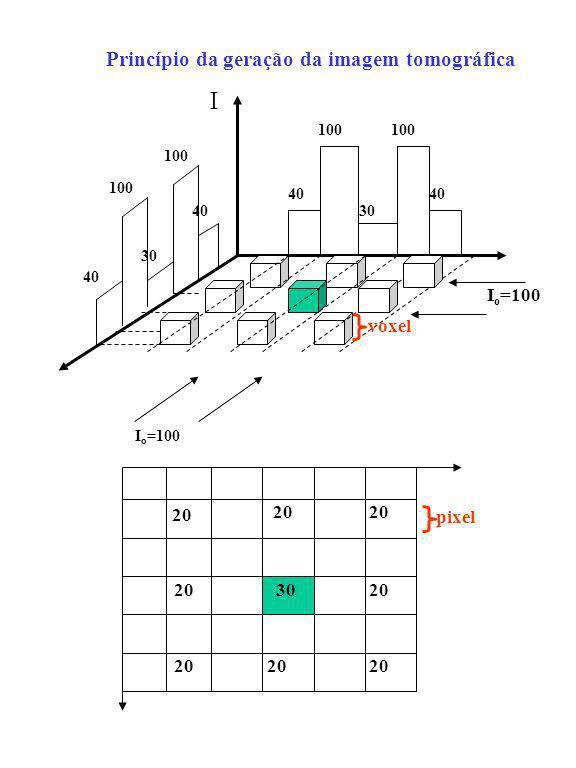20 30 pixel I 100 40 30 100 30 40 I o =100 voxel Princípio da geração da imagem tomográfica