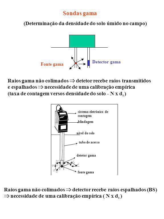 Sondas gama Detector gama Fonte gama Raios gama não colimados detetor recebe raios transmitidos e espalhados necessidade de uma calibração empírica (t