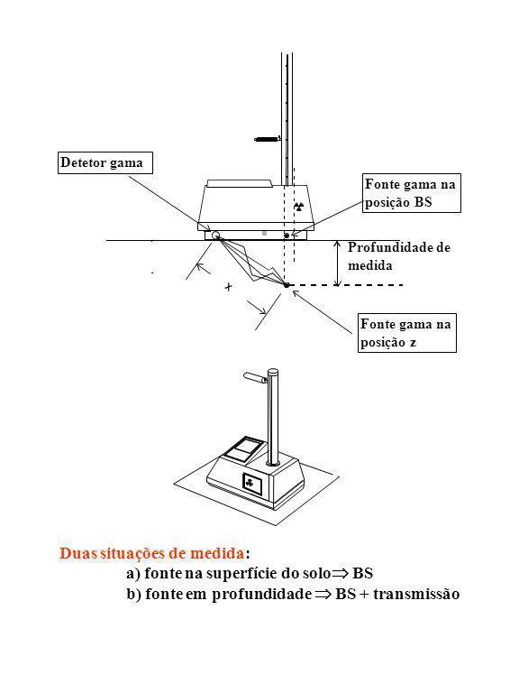 Duas situações de medida: a) fonte na superfície do solo BS b) fonte em profundidade BS + transmissão