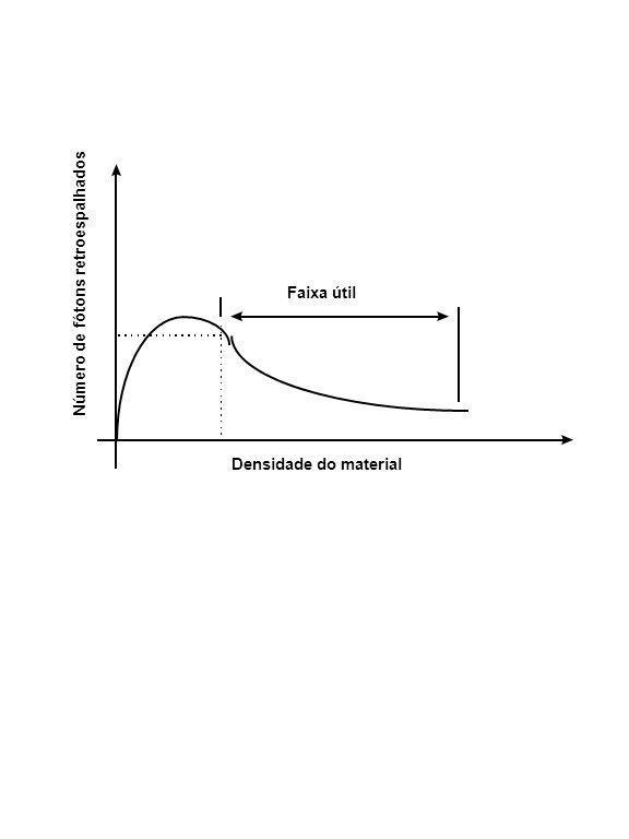 Número de fótons retroespalhados Densidade do material Faixa útil
