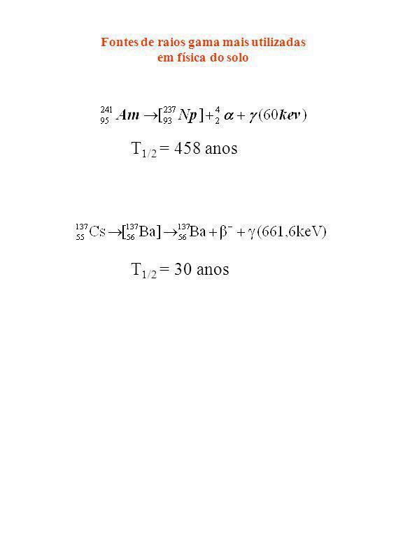 Fontes de raios gama mais utilizadas em física do solo T 1/2 = 458 anos T 1/2 = 30 anos