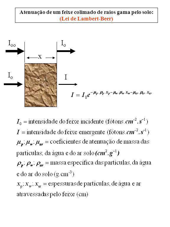 Atenuação de um feixe colimado de raios gama pelo solo: (Lei de Lambert-Beer) x IoIo I I oo IoIo