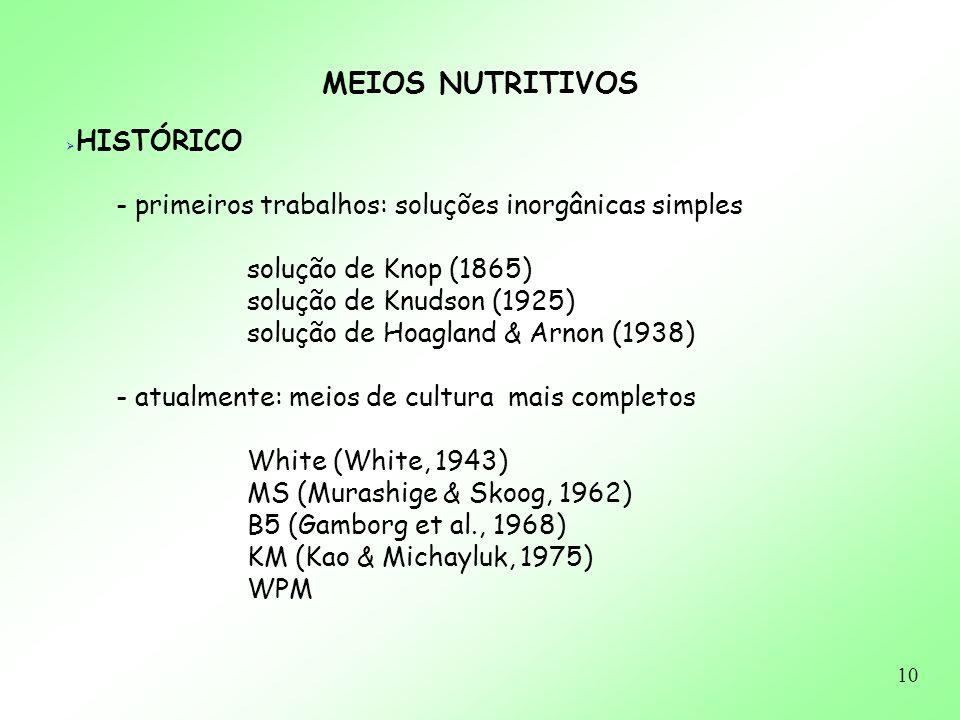 10 MEIOS NUTRITIVOS HISTÓRICO - primeiros trabalhos: soluções inorgânicas simples solução de Knop (1865) solução de Knudson (1925) solução de Hoagland
