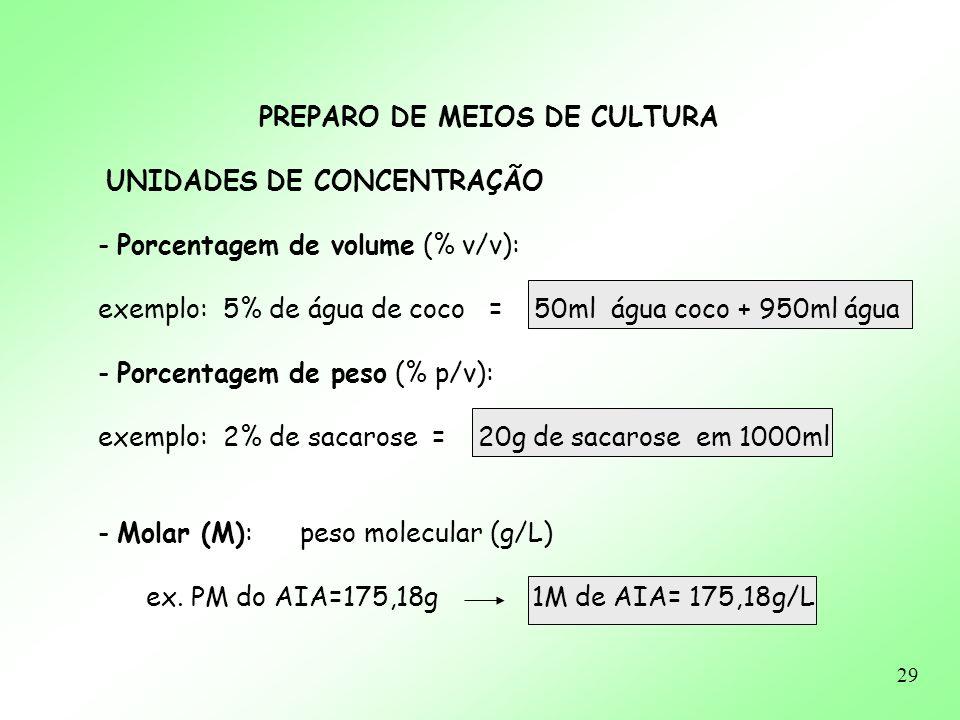 29 PREPARO DE MEIOS DE CULTURA UNIDADES DE CONCENTRAÇÃO - Porcentagem de volume (% v/v): exemplo: 5% de água de coco = 50ml água coco + 950ml água - P
