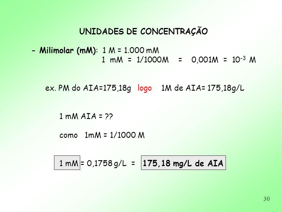 30 UNIDADES DE CONCENTRAÇÃO - Milimolar (mM): 1 M = 1.000 mM 1 mM = 1/1000M = 0,001M = 10 -3 M ex. PM do AIA=175,18g logo 1M de AIA= 175,18g/L 1 mM AI