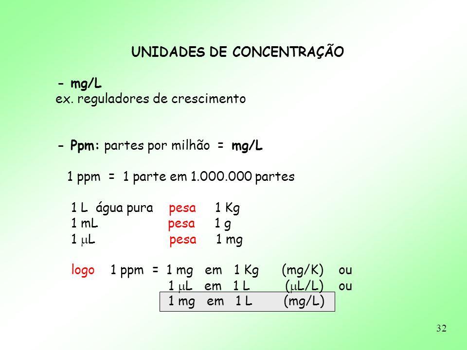 32 UNIDADES DE CONCENTRAÇÃO - mg/L ex. reguladores de crescimento - Ppm: partes por milhão = mg/L 1 ppm = 1 parte em 1.000.000 partes 1 L água pura pe